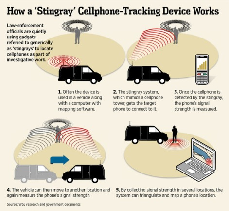IMSI catchers stingrays