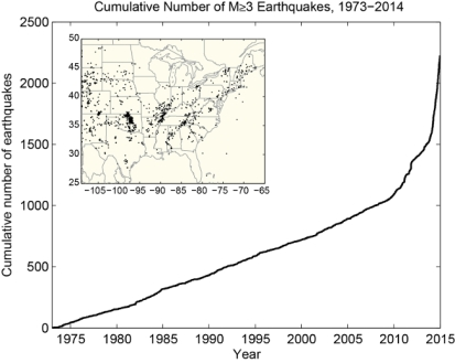 An extraordinary rise in the number of earthquakes of magnitude 3.0 or above. Image © US Geological Survey via Ecowatch