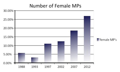 female french politicians