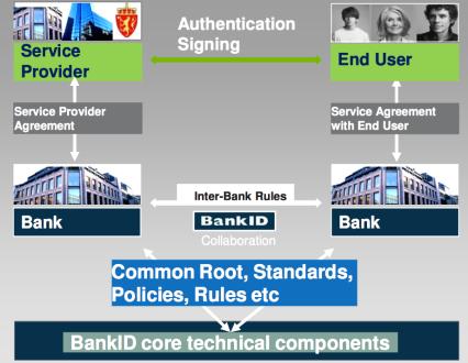 bankID scheme authentification process