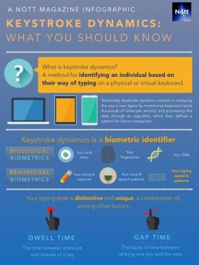 Infographic: How Keystroke Dynamics TracksYou