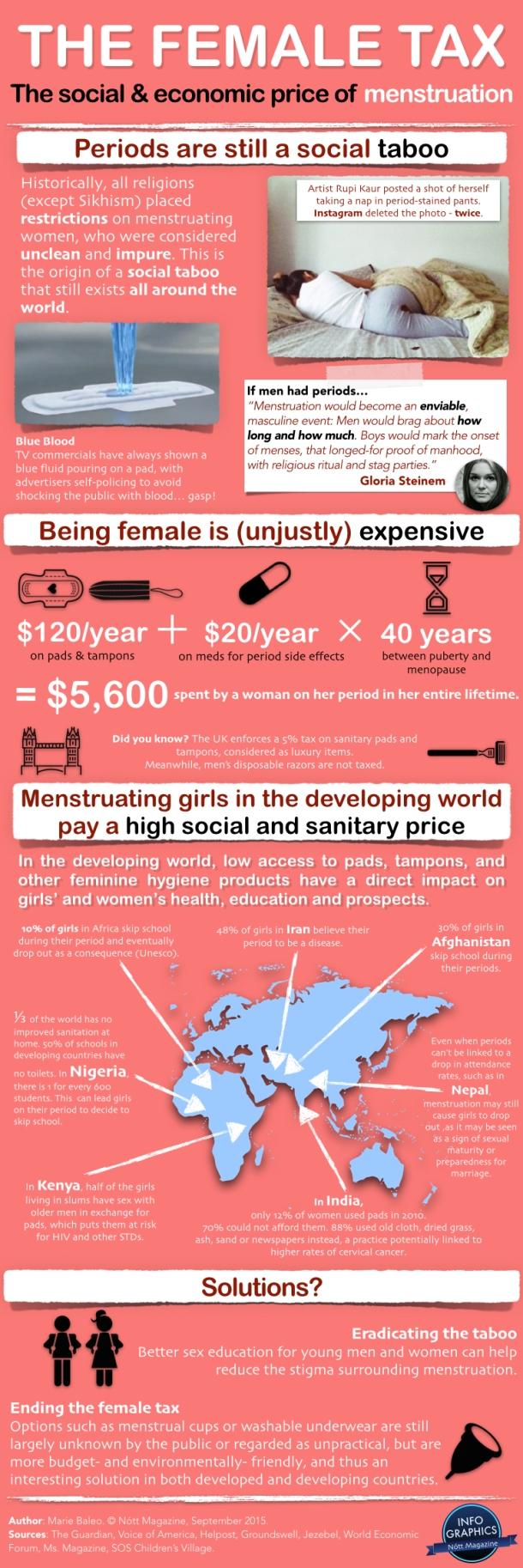 The Female Tax Nott Magazine Infographic